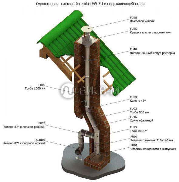 Схема одностенной системы дымохода Jeremias EW-FU